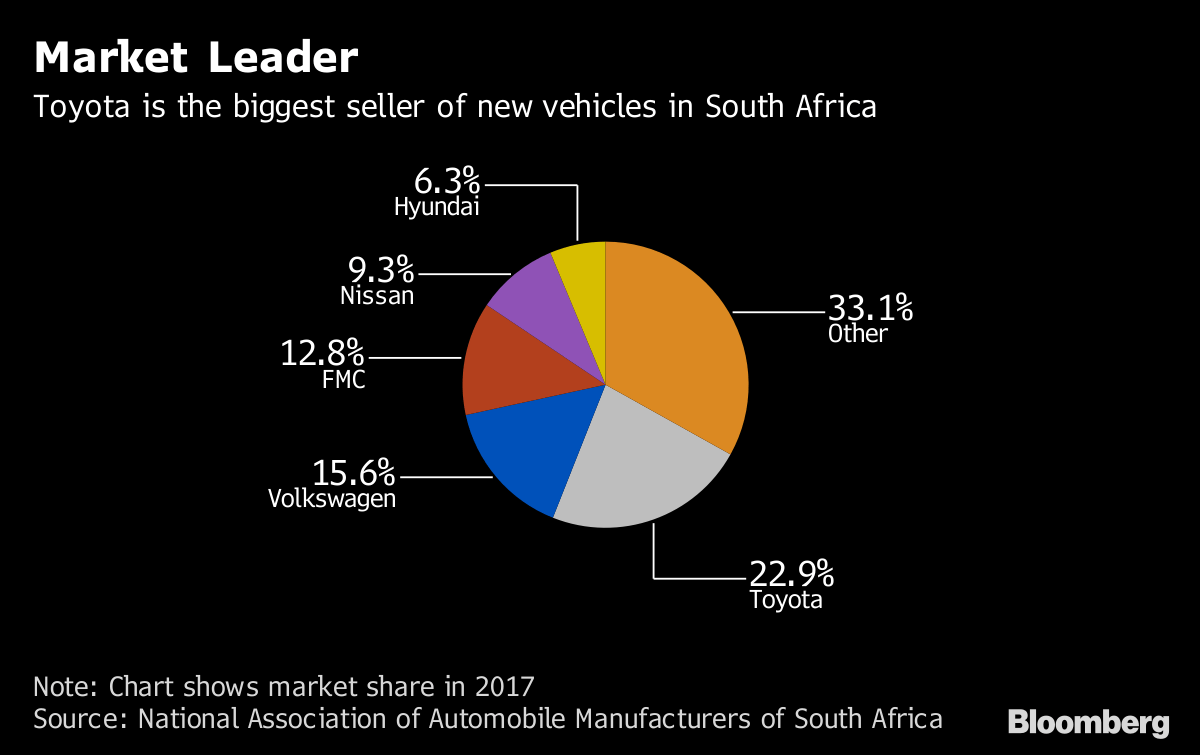 Car Manufacturers In South Africa Carmakers In Battle With South Africa Over Support Plan