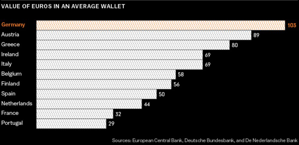 Germany Is Still Obsessed With Cash - Bloomberg