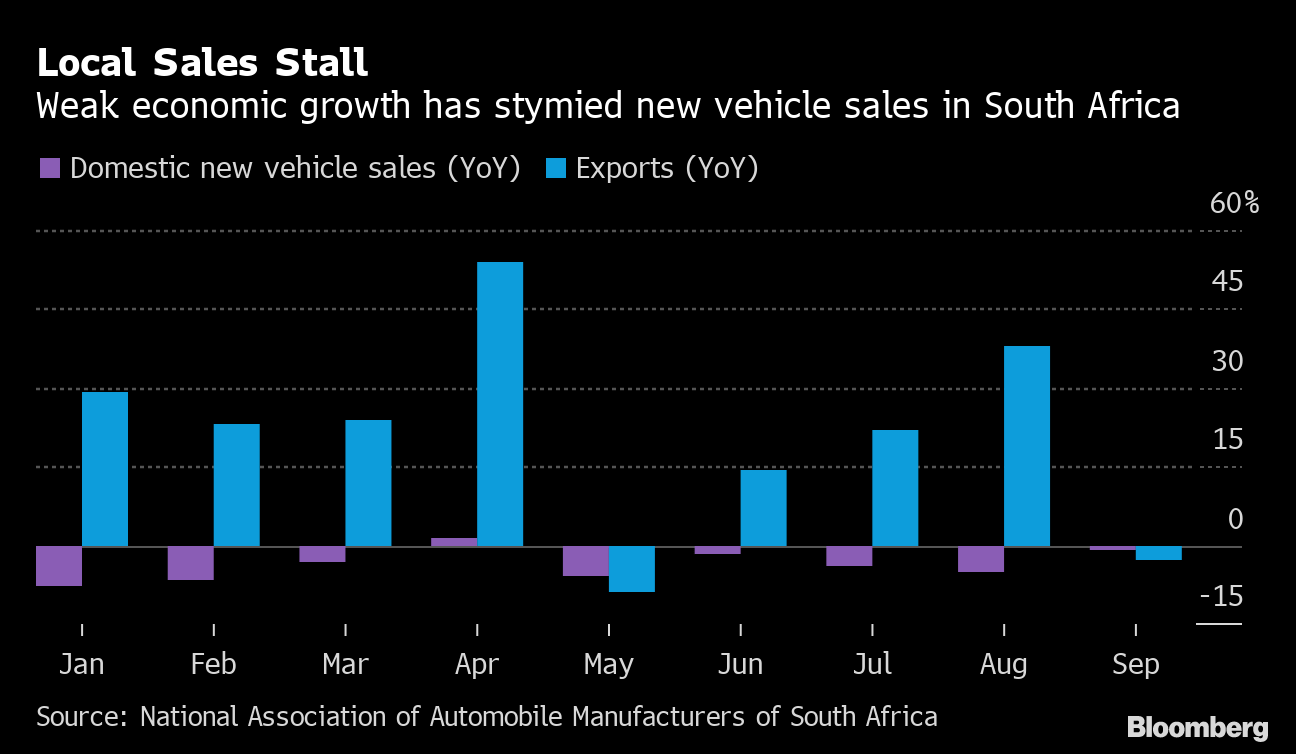 Car Manufacturers In South Africa Car Exports Are Racing To A Record In South Africa Charts