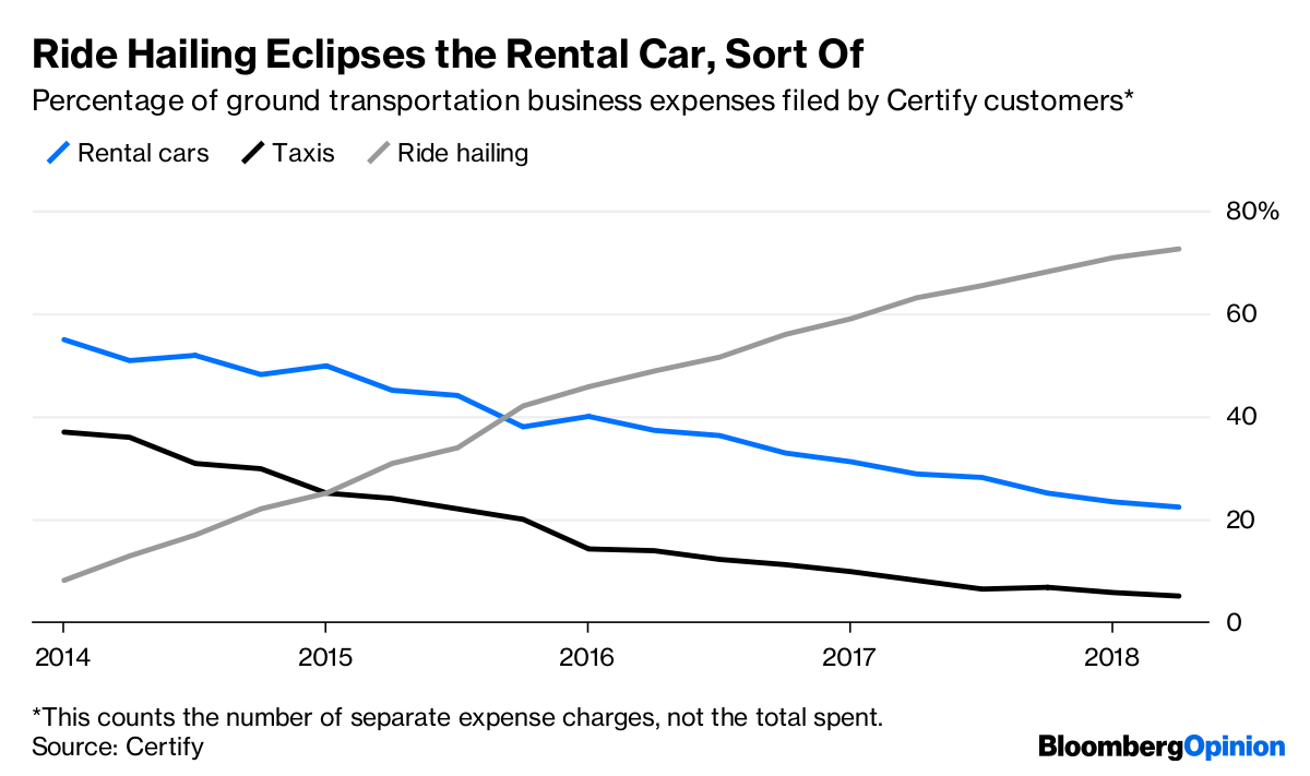 2017 Travel Expenses For Rental Property Uber And Lyft Are Not Making Rental Cars Disappear Bloomberg
