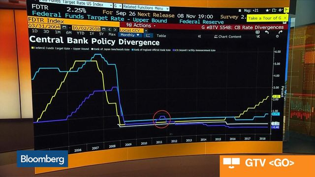 Predicting When Top Central Banks Will Next Raise Rates - Bloomberg