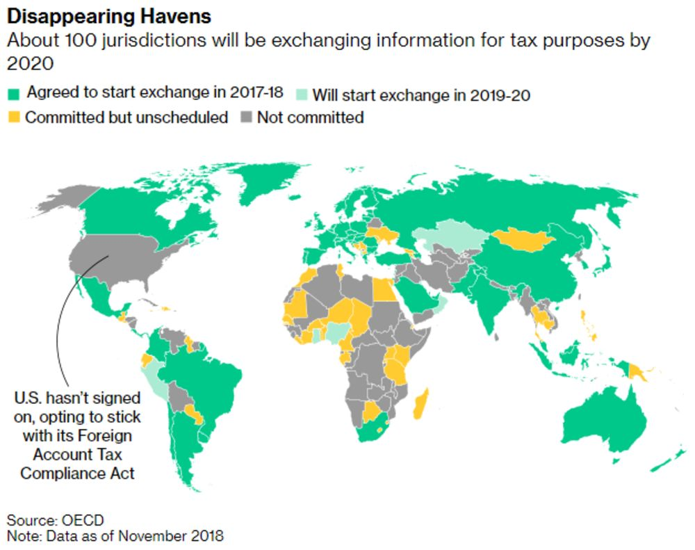 Cash Pool Oecd Next China Huawei Trade War Shadow Banking Bloomberg