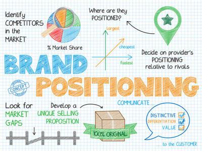 Branding Proposal Template - Get Free Sample