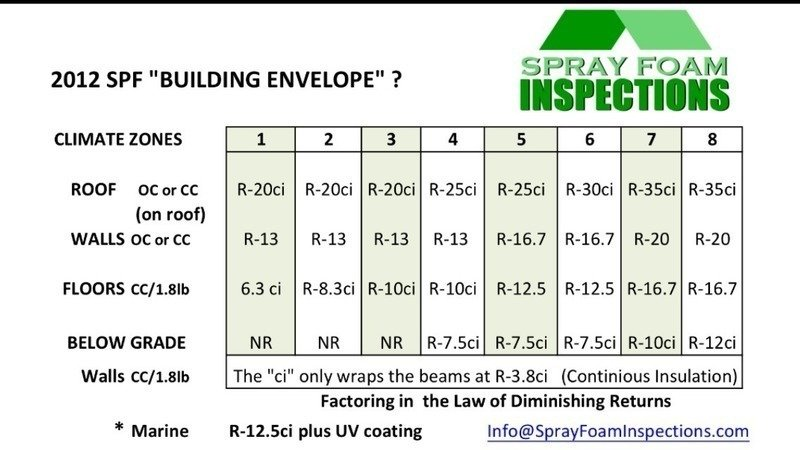 "Petition · Building Codes: Make The Spray Foam ""R-Values"