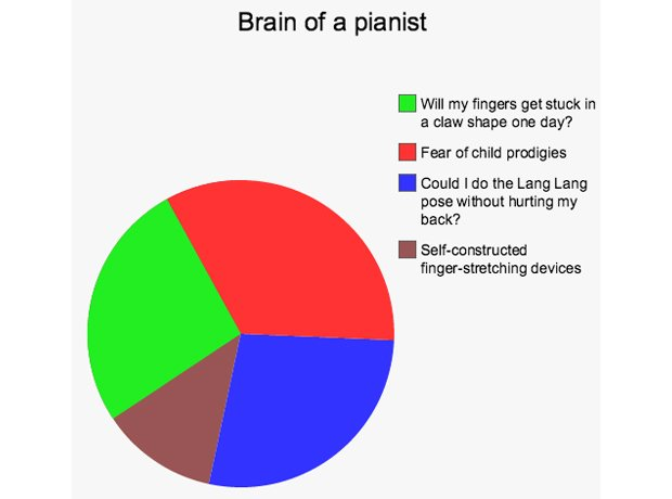 Musicians\u0027 brains each instrument broken down into pie charts - music chart