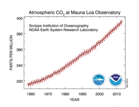 The Last Time CO2 Was This High, Humans Didn\u0027t Exist Climate Central