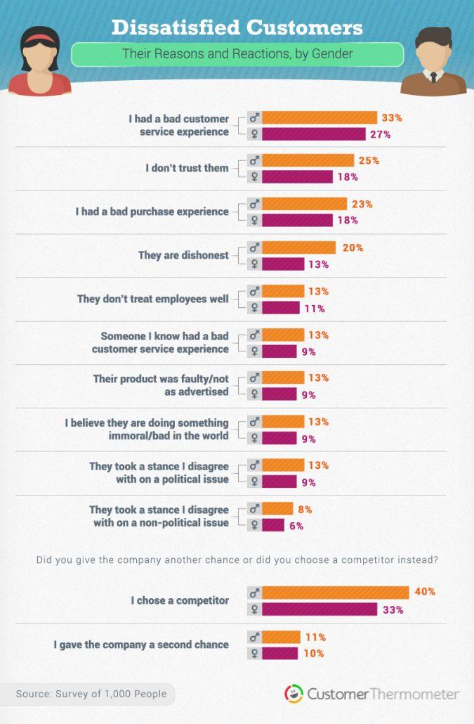 125 survey fatigue statistics Customer Thermometer