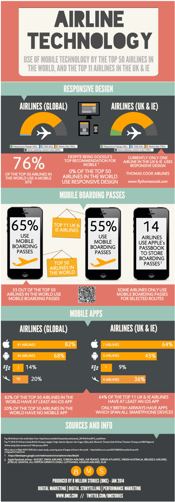 AirlinemobiletechnologyINFOGRAPHIC8MSpng. 1208 x 3451.Animal Represents Chinese New Year 2007