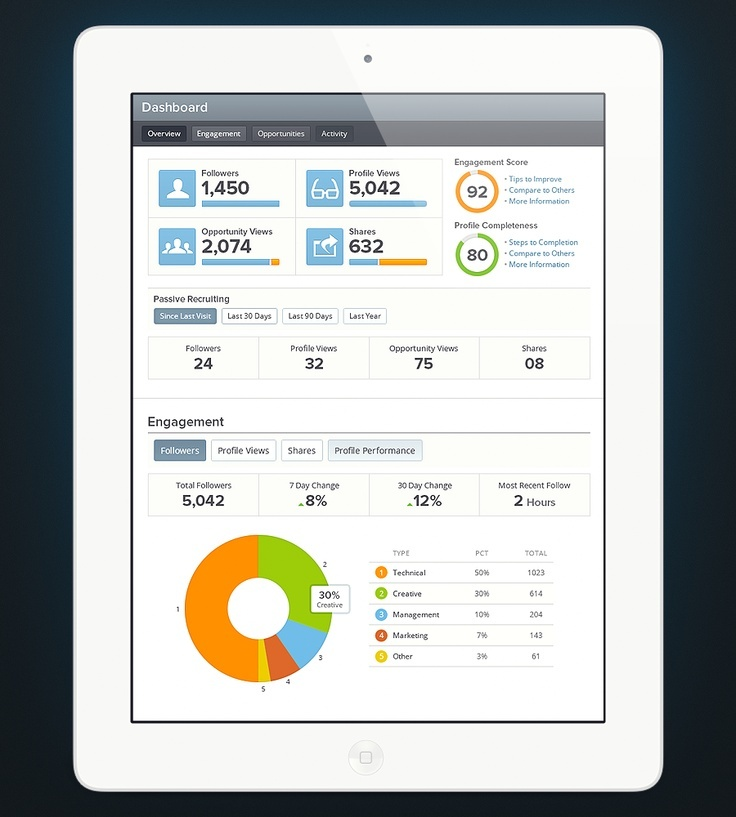 24 beautifully-designed web dashboards that data geeks will love - dashboard design inspiration