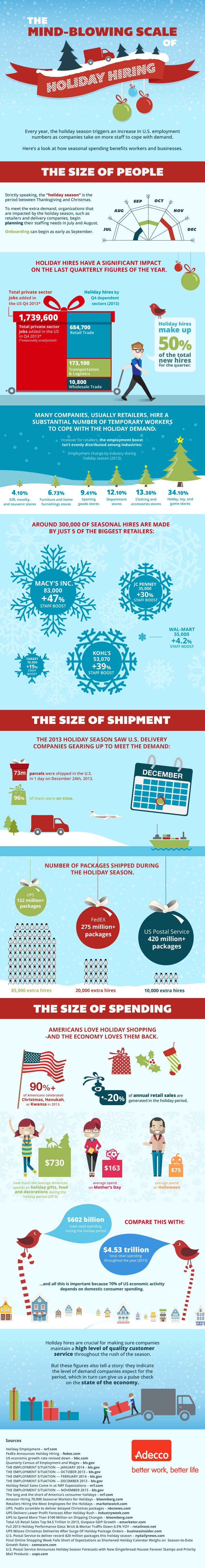 The importance of holiday hiring to large retail companies