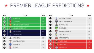 English Premier League Prediction Contest 2015-16 - Page 5 - Actuarial Outpost