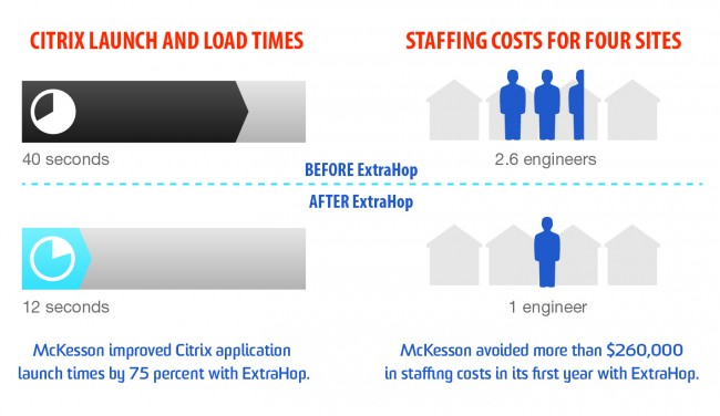 How McKesson Found the Perfect Rx for Slow Citrix Apps ExtraHop