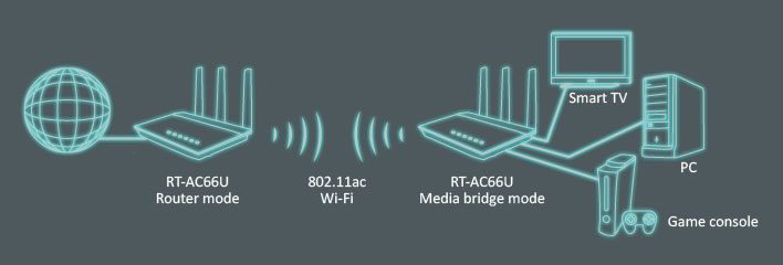 Performance - 24GHz  ASUS RT-AC66U Wireless-AC Dual-band Router