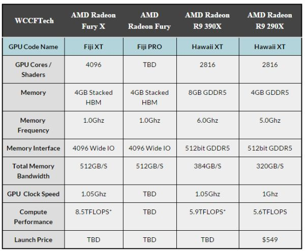 Amd graphics cards comparison - The talk wiki