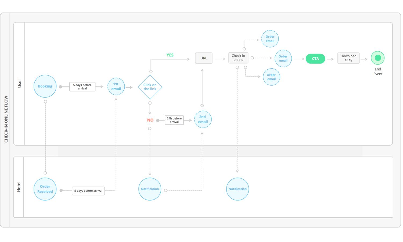 process flow diagramming