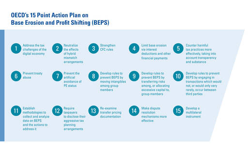 The 15 BEPS Action Plans - About global tax - KPMG Global
