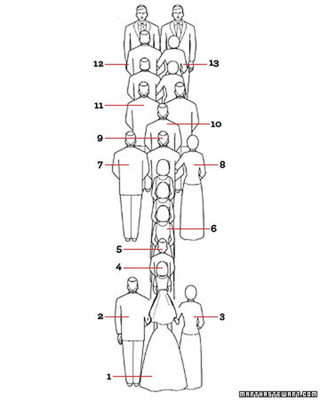 diagram of wedding procession