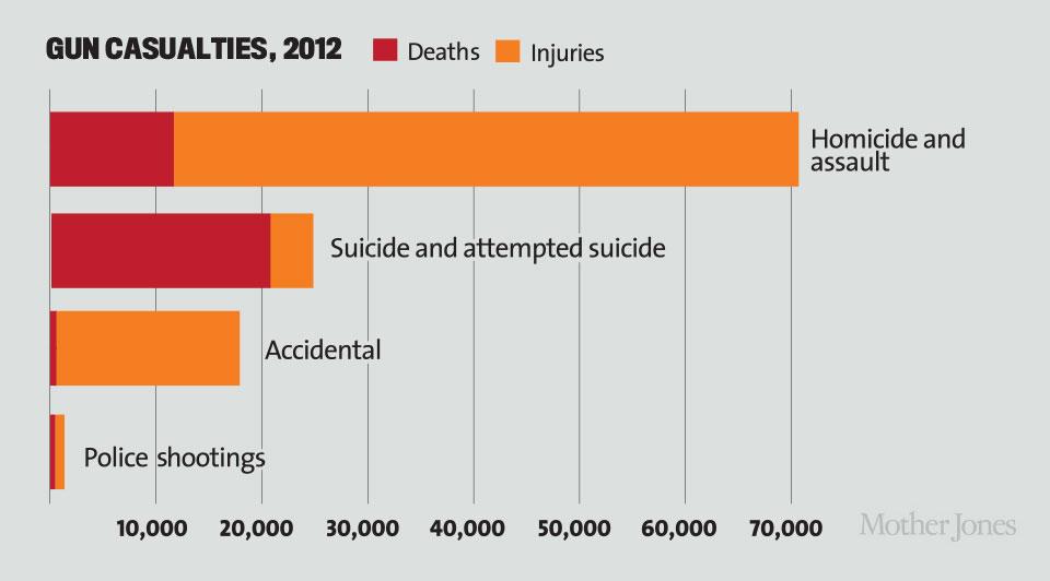 The True Cost of Gun Violence in America \u2013 Mother Jones