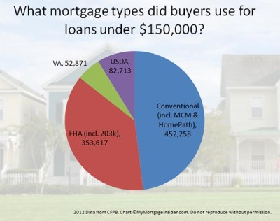 Buy a House in 2018 with these Low Income Home Loans