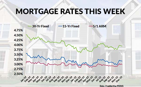 Current Mortgage Interest Rates and Chart