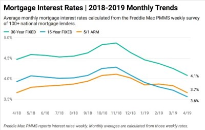 Current Mortgage Interest Rates - January 2019