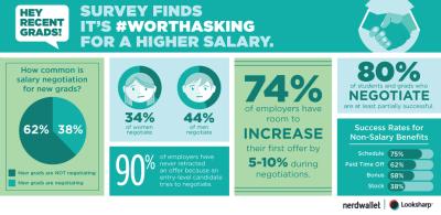 Salary Negotiation Guide