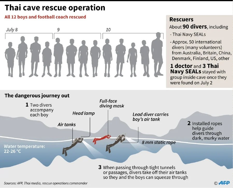 How the Thai cave rescue of the \u0027Wild Boars\u0027 unfolded New Straits