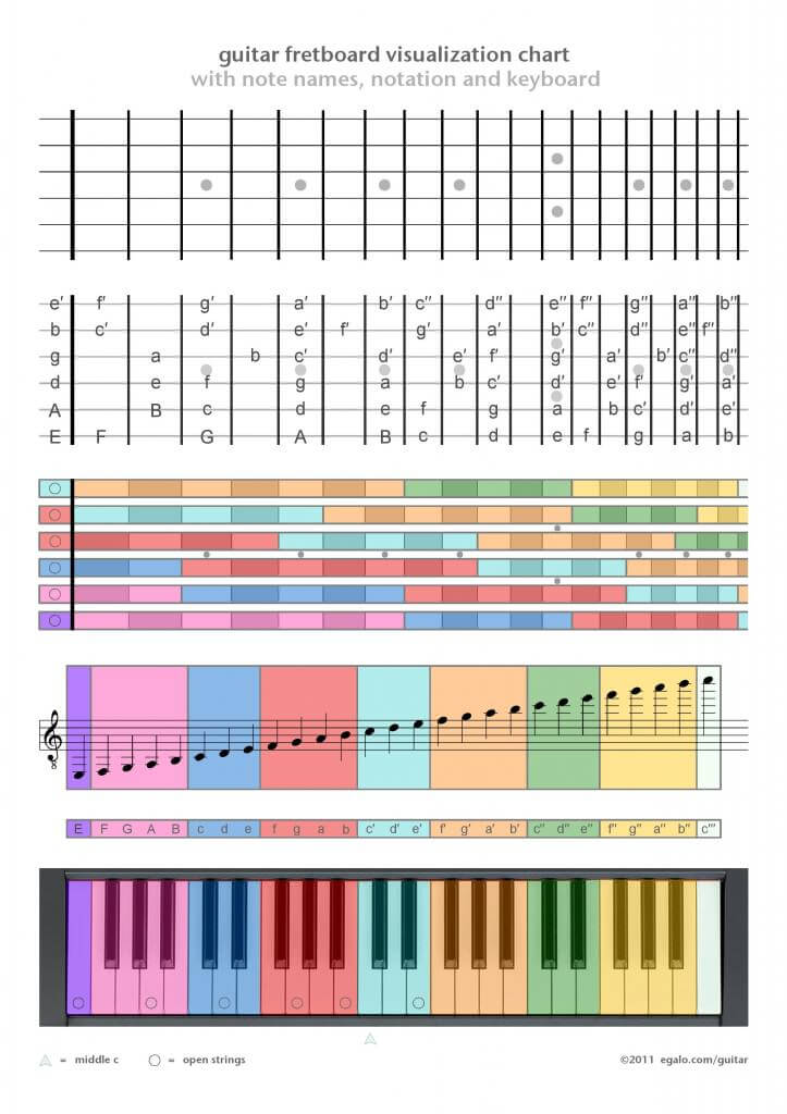 Is It Easier For Pianists To Learn Guitar Or For Guitarists To Learn