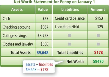 Digits, Grade 7, Volume 2, Homework Helper - assets liabilities net worth