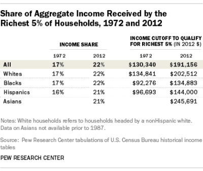 Four takeaways from Tuesday's Census income and poverty release | Pew Research Center