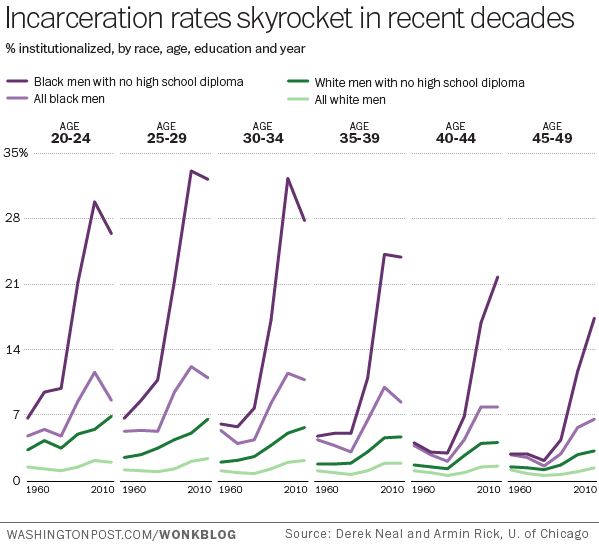 Chart of the Week The black-white gap in incarceration rates Pew - Rate Chart