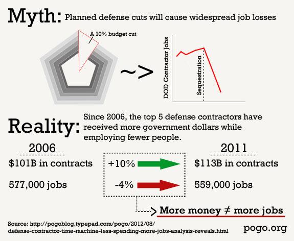 Infographic Myth of Pentagon Spending as Job Creator