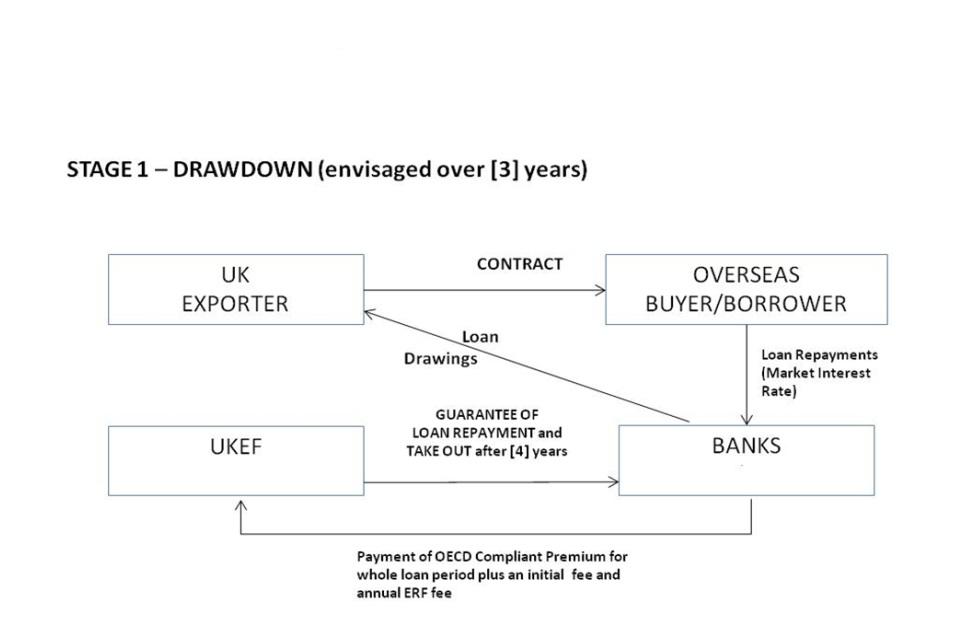 Export Refinancing Facility - GOVUK