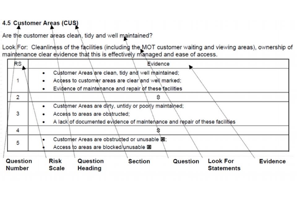 Site assessment risk scoring guide - GOVUK - risk assessment report