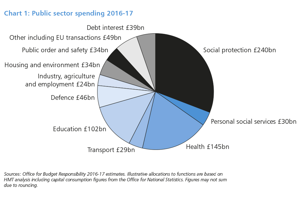 Budget 2016 - GOVUK
