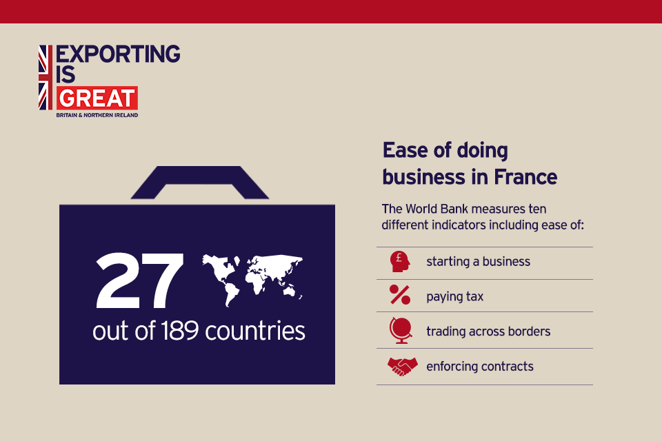 Exporting To France - Gov.Uk