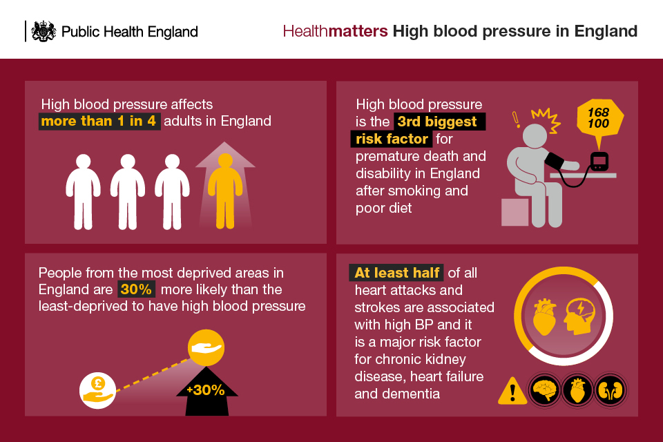 Health matters combating high blood pressure - GOVUK - blood pressure chart by age and weight