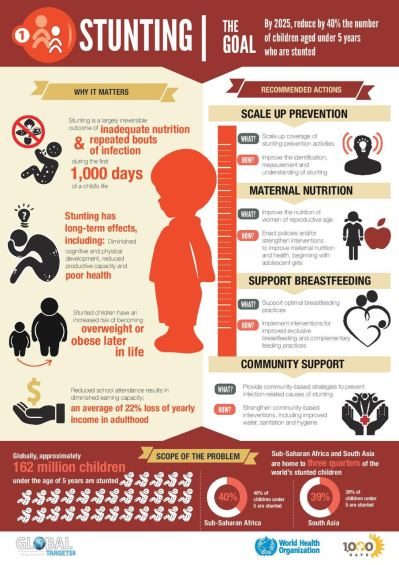 Can P16 a day save PH kids from malnutrition?