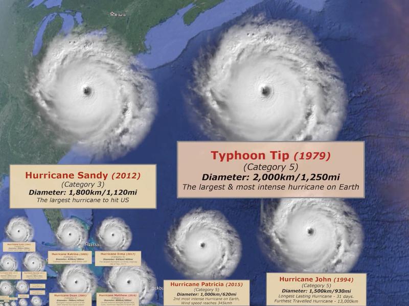 Reigarw Comparisons Historical Hurricane Size Comparison Video