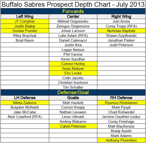 Buffalo Sabres Prospect Depth Chart Updated 7/1/13 - Die By The Blade