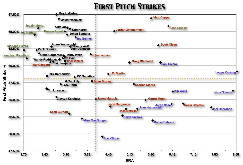 First Pitch Strikes - Federal Baseball - pitching chart