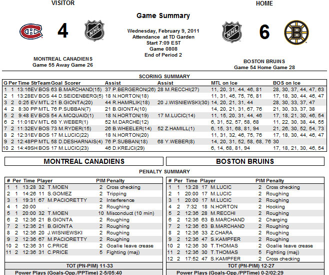 VIDEO Goalie Fight, Eight Goals Highlight Second Period Of Bruins - hockey score sheet