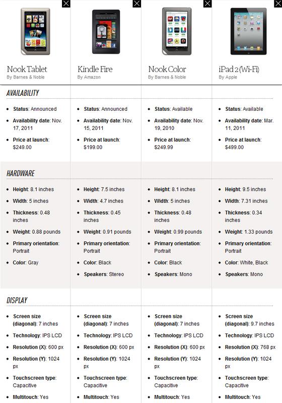 Nook Tablet vs Kindle Fire vs Nook Color vs iPad 2 comparison - The