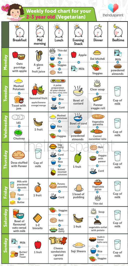 Yummy food chart for babies aged 2-3 year old