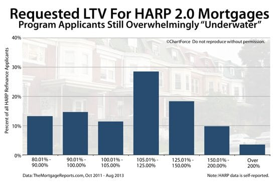 HARP 20  Lenders Refinancing Loans With PMI And LPMI