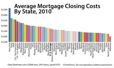 Don't Pay Closing Costs When Mortgage Rates Are Falling
