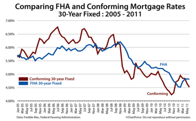 Which Is Cheaper : FHA Or Conforming 30-Year Fixed?