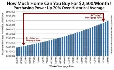 Home-Buying Power Rockets To 70% Above Historical Average
