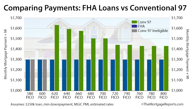 Conventional Loan vs FHA Which Mortgage is Right For You?