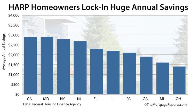 HARP Mortgage Rates  Eligibility Lists By State
